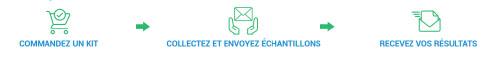 processus livraison résultats EasyDNA